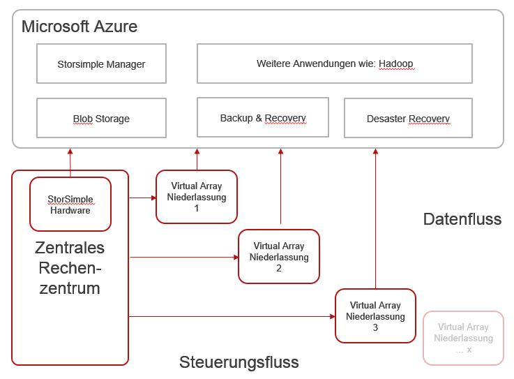 Microsoft StorSimple Virtual Array Architektur