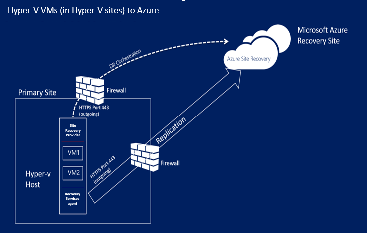 Site Recovery in Hyper-V