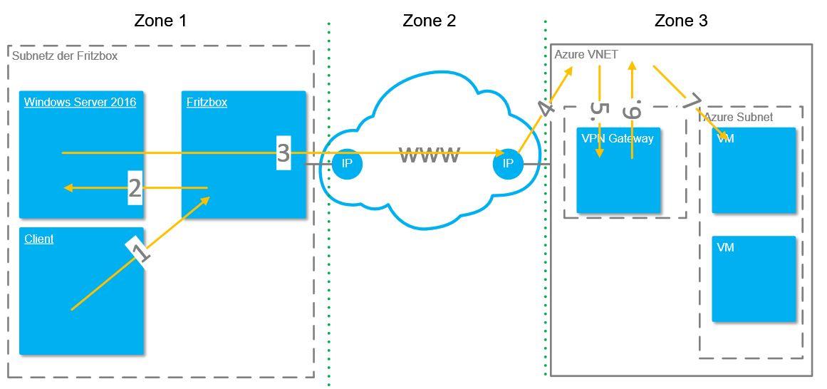 Exemplarischer Datenverkehr Azure IPSEC