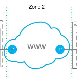 Beschreibung Zone 2