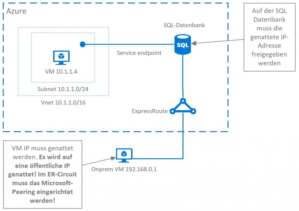 Azure Private Link - Problemstellung
